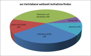 Grafik Flüchtlinge nach Kontinenten(1)